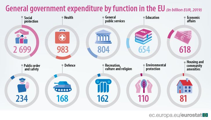 Studiu Eurostat grafic